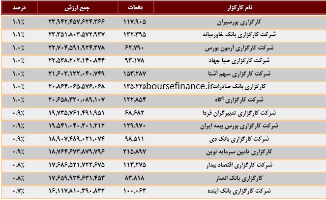 اعتبار کارگزاری های تهران بر اساس رتبه بندی بورس