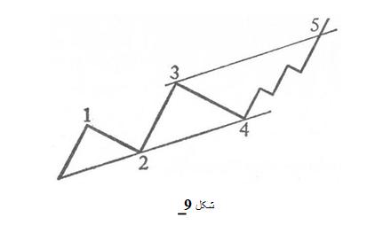 آموزش تحلیل تکنیکال اصل امواج الیوت در بورس